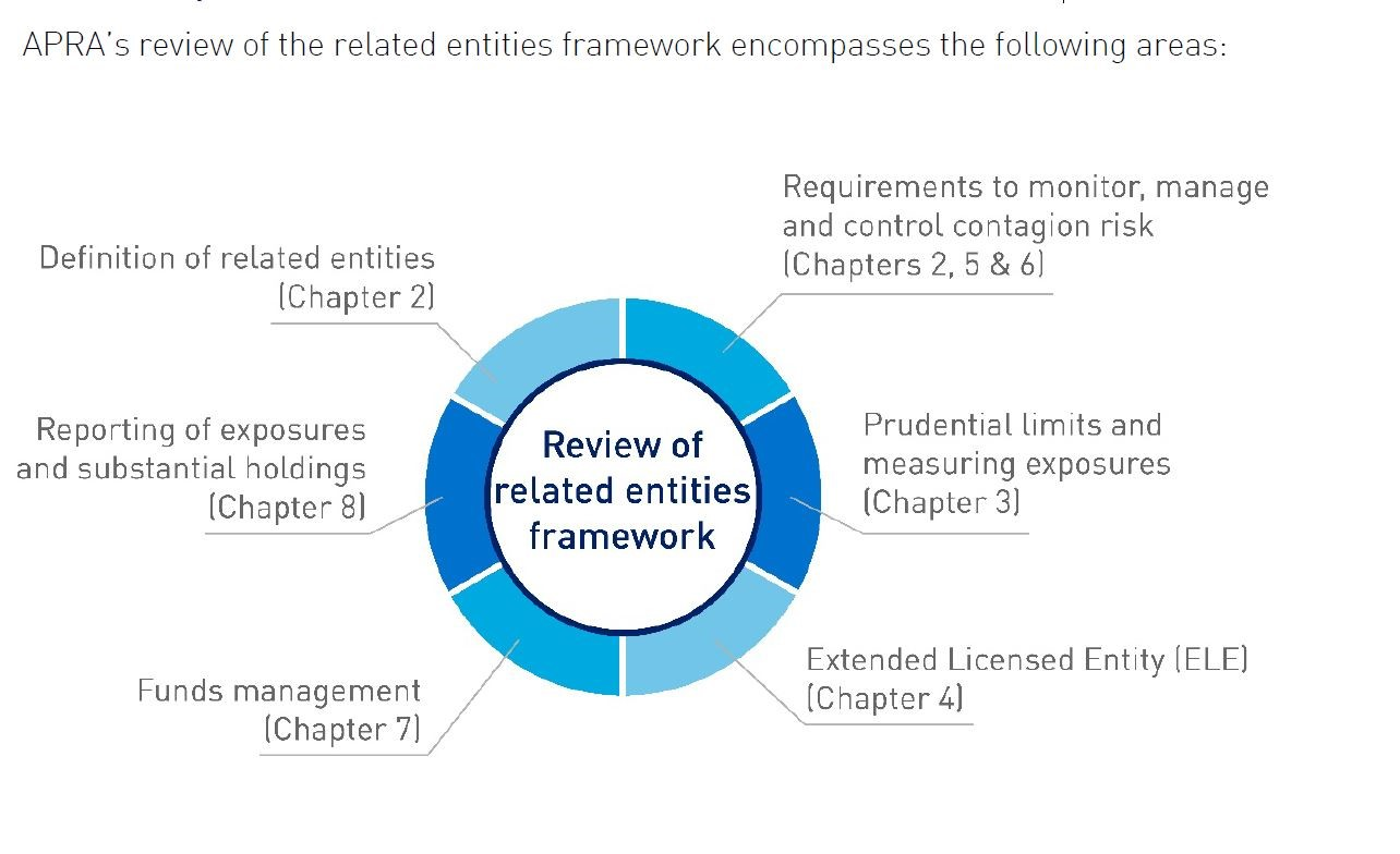 Photo Credit: Discussion Paper Revisions to the related entities framework for ADIs